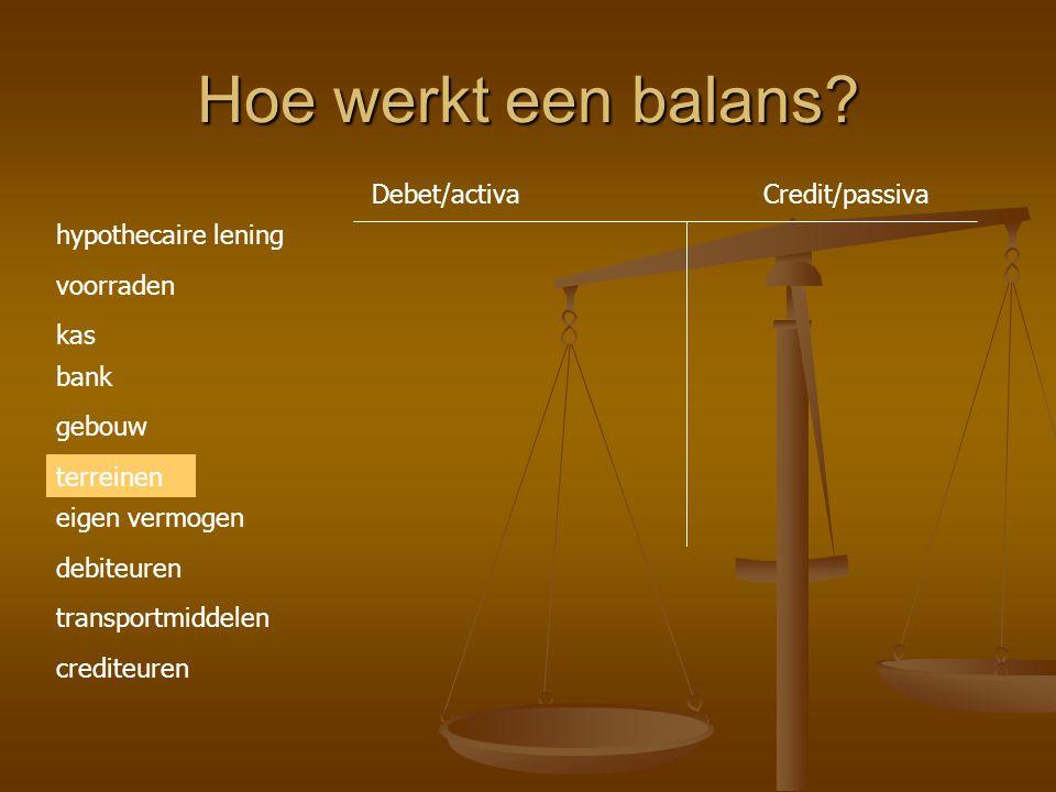 Hoe werkt een balans Debet/activa Credit/passiva hypothecaire lening