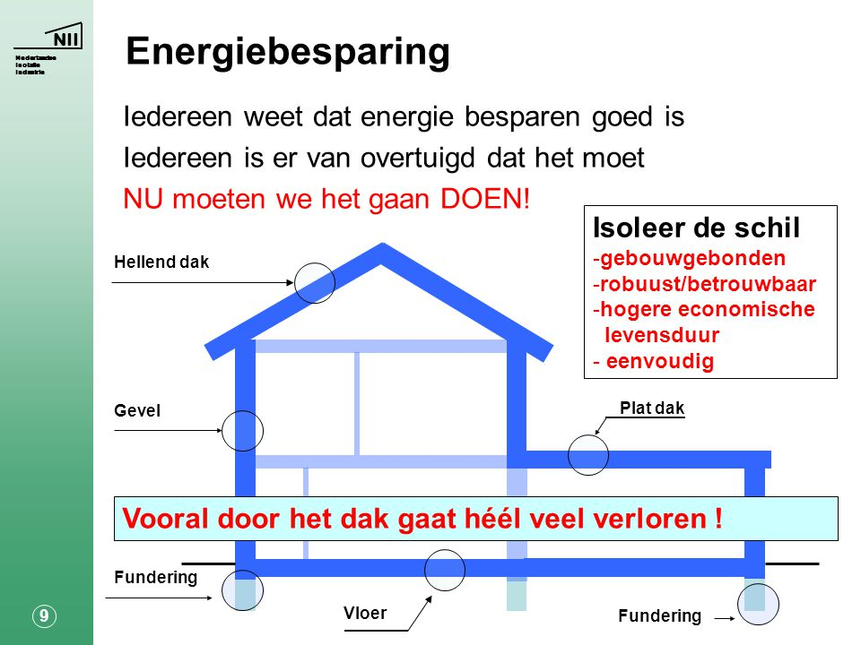 Energiebesparing Iedereen weet dat energie besparen goed is