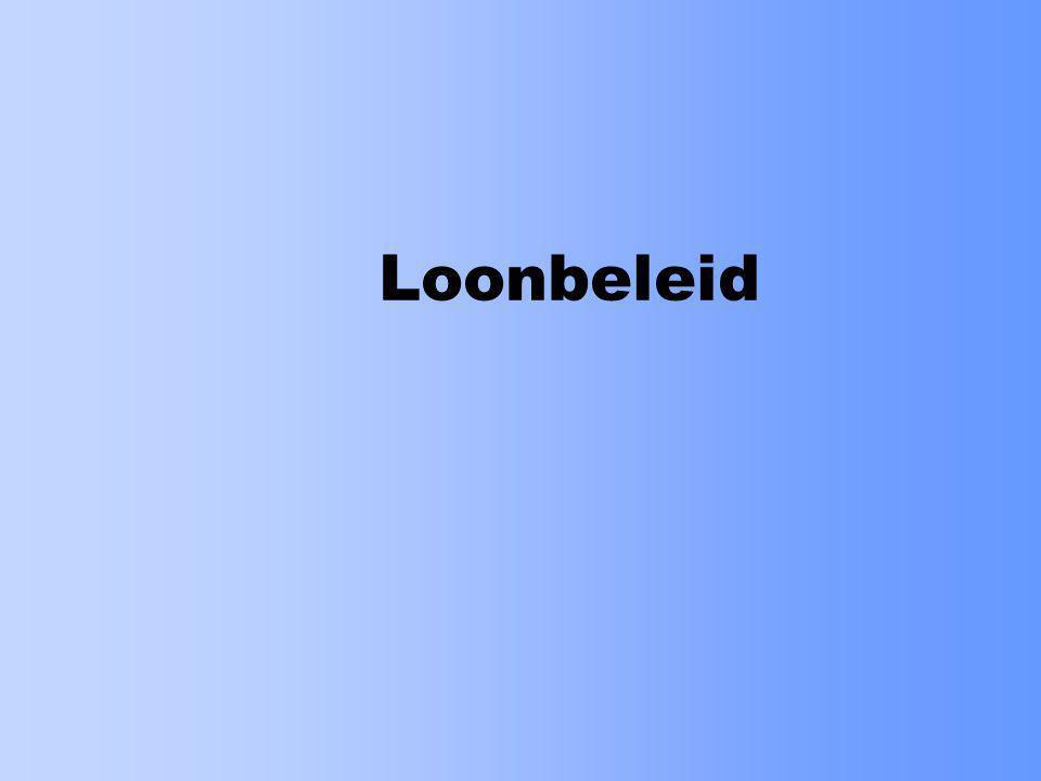 Loonbeleid