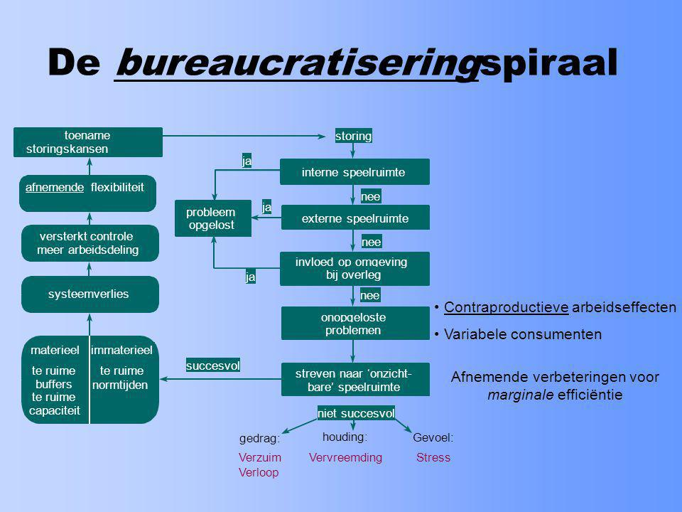 De bureaucratiseringspiraal