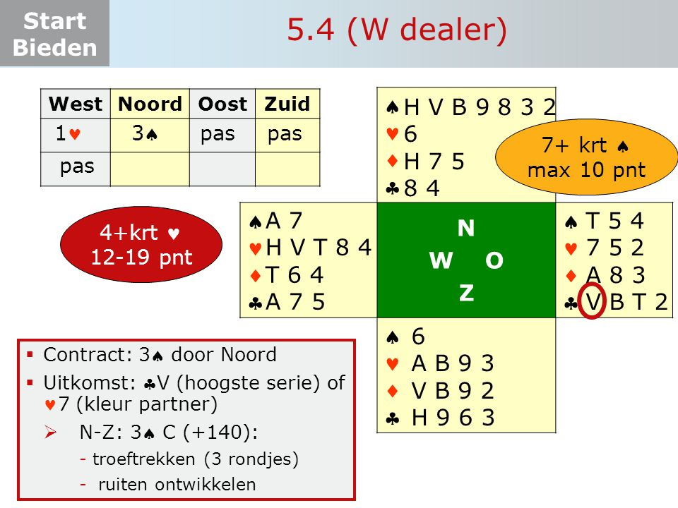 5.4 (W dealer)     N W O Z H V B 9 8 3 2 6 H 7 5 8 4 A 7 H V T 8 4