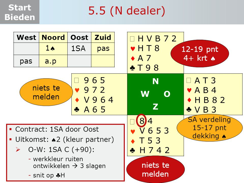 5.5 (N dealer) ª   ♣ N W O Z ª H V B 7 2 H T 8 A 7 T 9 8 9 6 5
