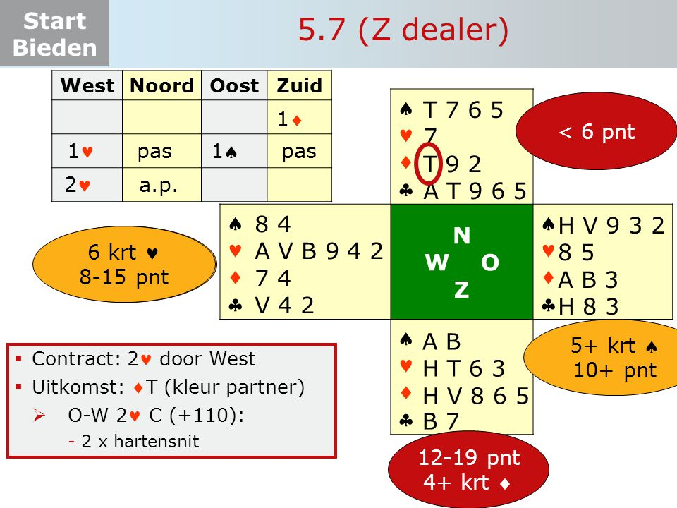 5.7 (Z dealer)    N  W O T 7 6 5 Z 7 T 9 2 A T 9 6 5 8 4 H V 9 3 2