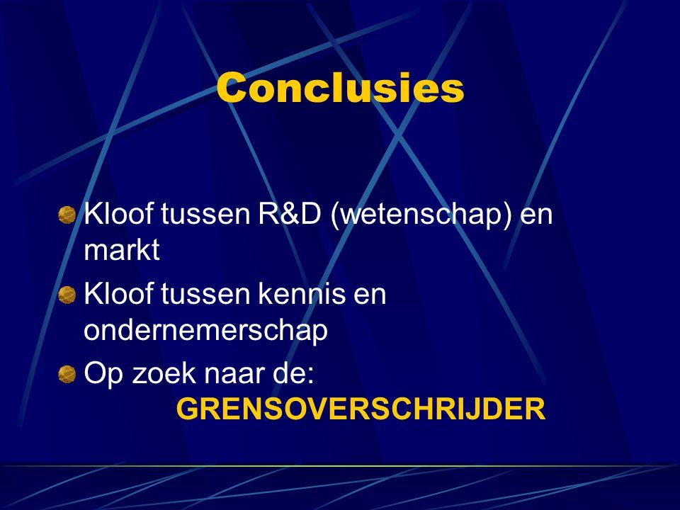 Conclusies Kloof tussen R&D (wetenschap) en markt
