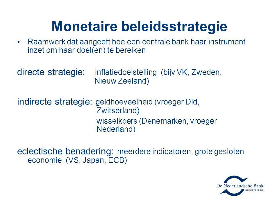 Monetaire beleidsstrategie