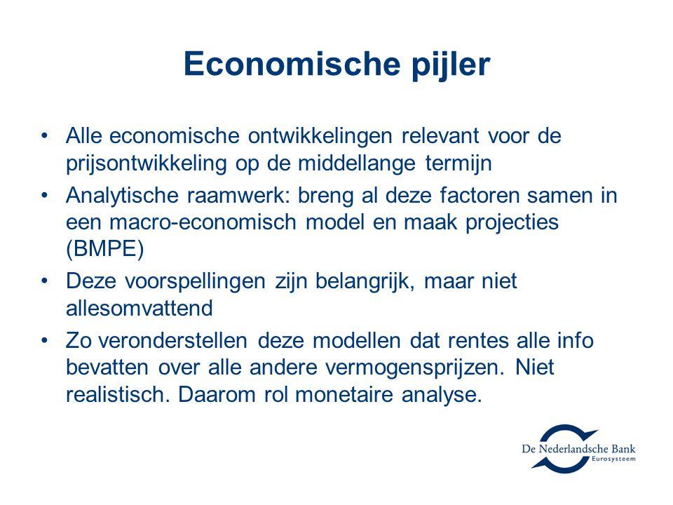 Economische pijler Alle economische ontwikkelingen relevant voor de prijsontwikkeling op de middellange termijn.