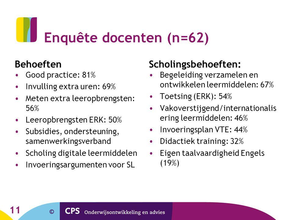 Enquête docenten (n=62) Behoeften Scholingsbehoeften: