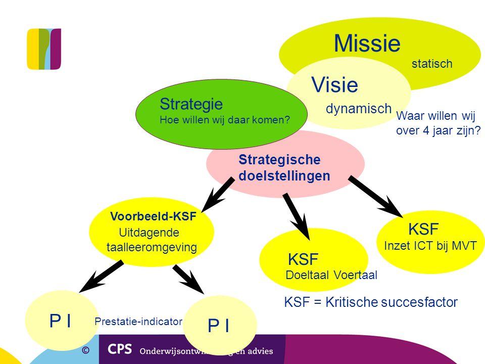 Missie Visie P I P I Strategie KSF KSF dynamisch Strategische