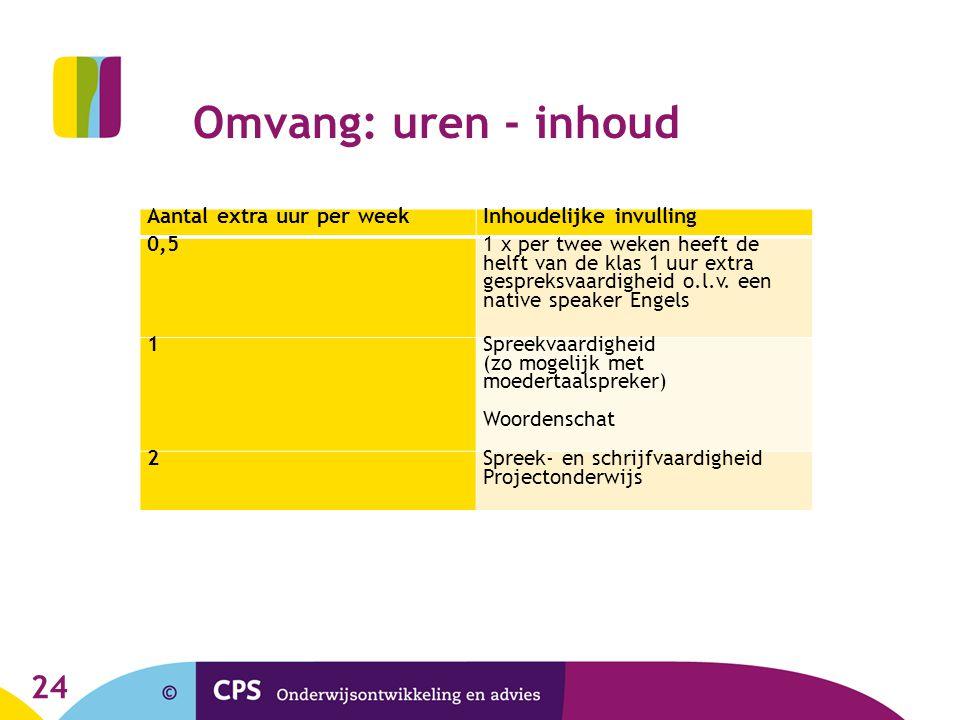 Omvang: uren - inhoud Aantal extra uur per week Inhoudelijke invulling