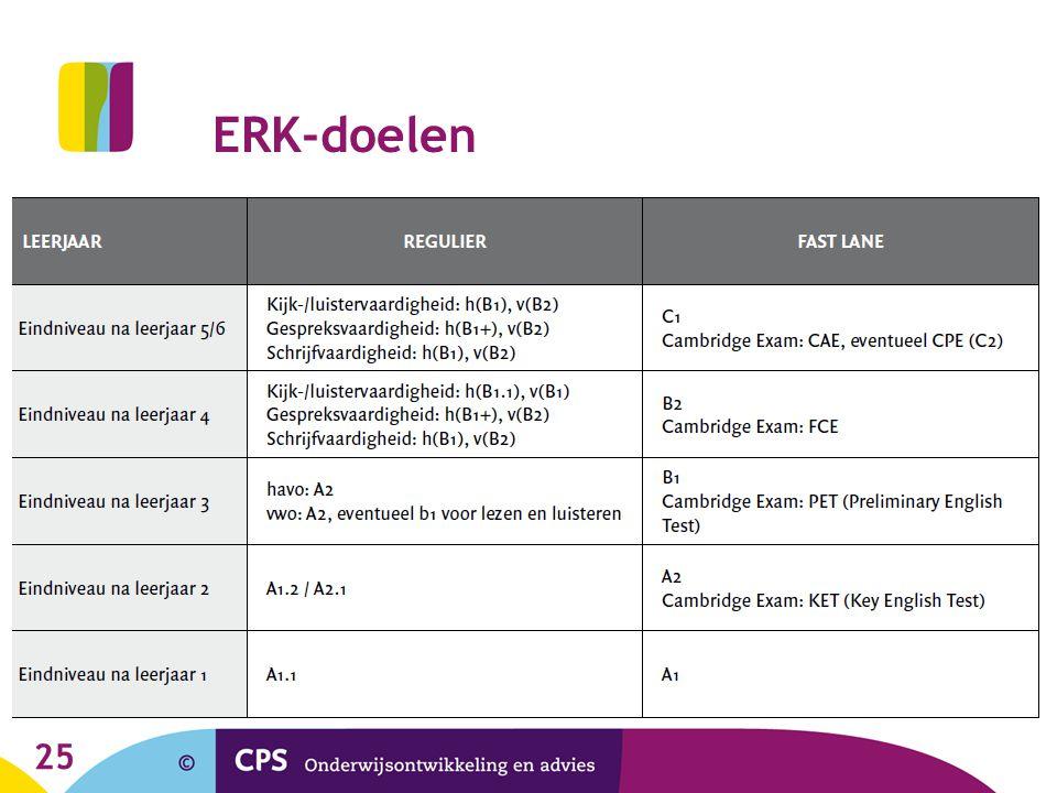 ERK-doelen