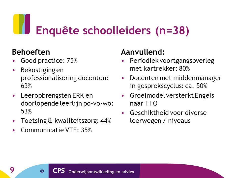 Enquête schoolleiders (n=38)