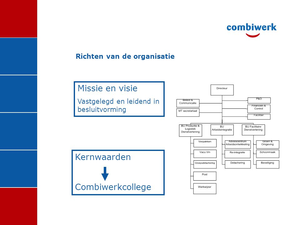 Richten van de organisatie