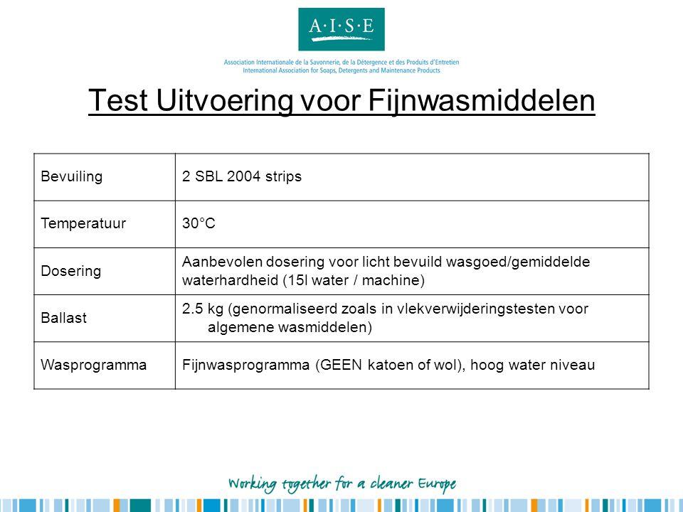 Test Uitvoering voor Fijnwasmiddelen