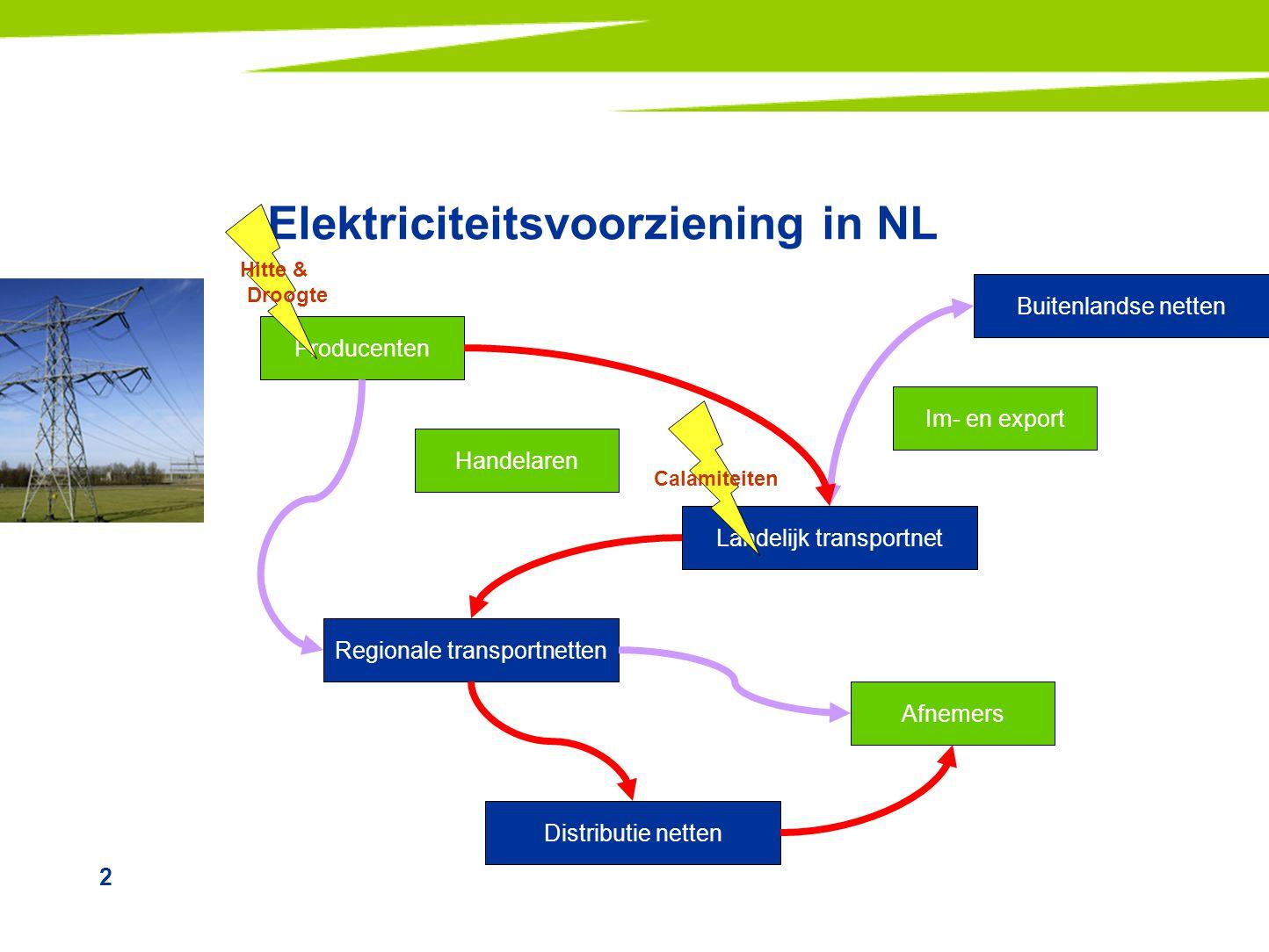 Elektriciteitsvoorziening in NL