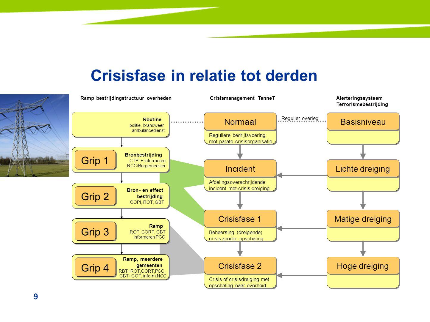 Crisisfase in relatie tot derden