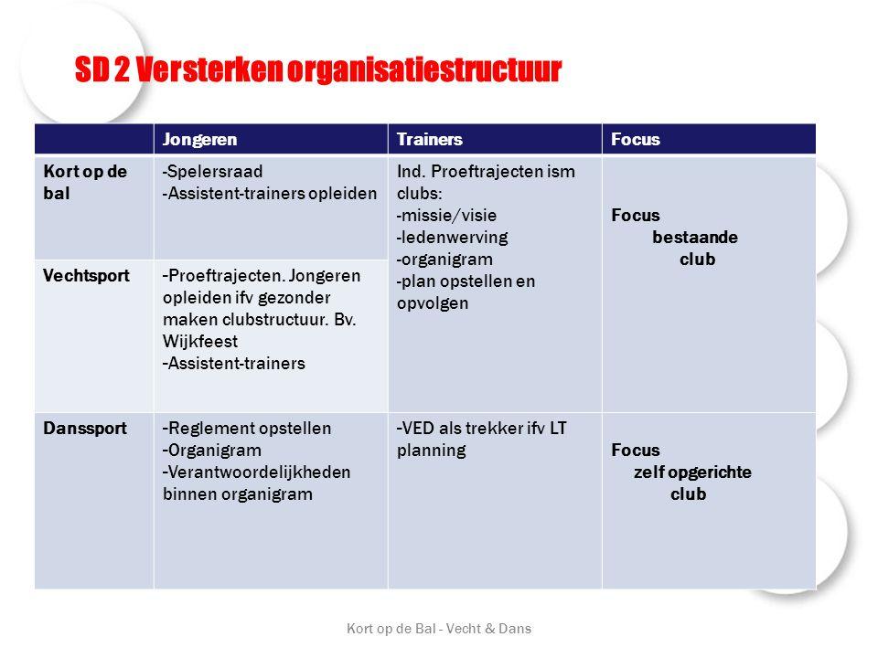 SD 2 Versterken organisatiestructuur