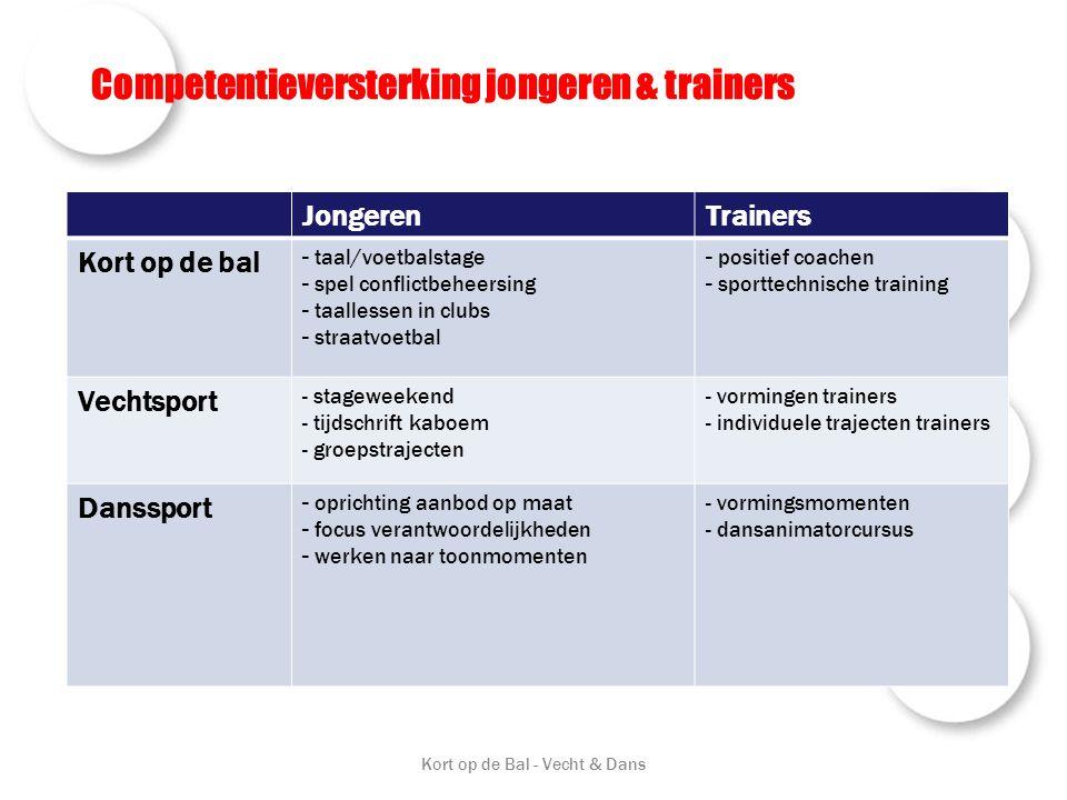 Competentieversterking jongeren & trainers