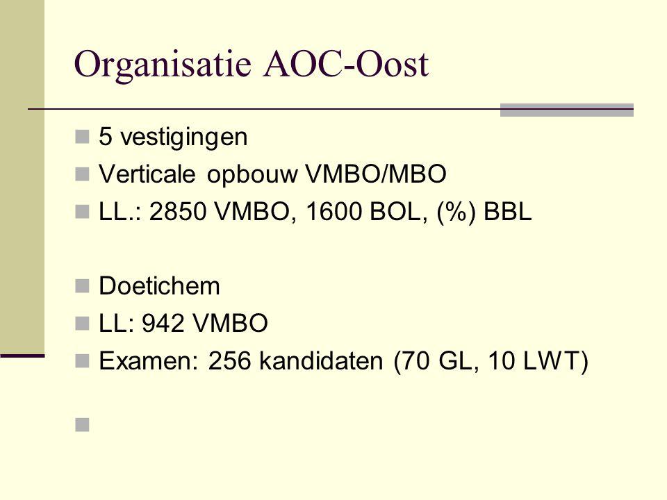 Organisatie AOC-Oost 5 vestigingen Verticale opbouw VMBO/MBO