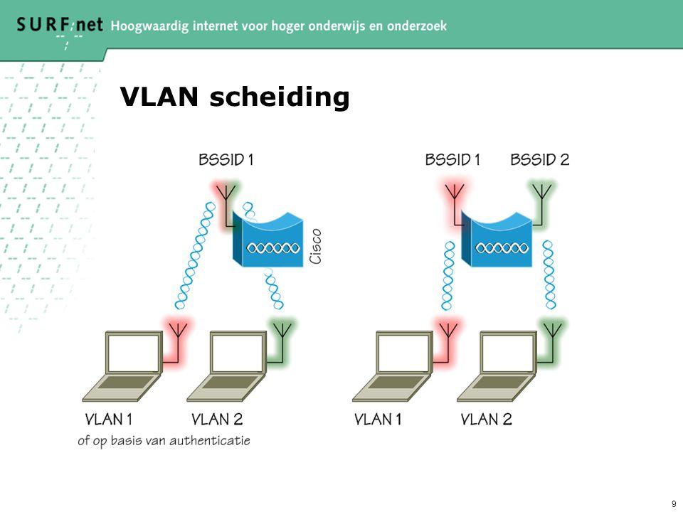 VLAN scheiding