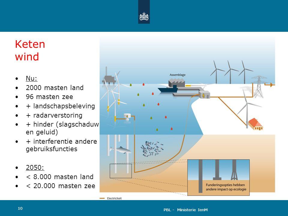 Keten wind Nu: 2000 masten land 96 masten zee + landschapsbeleving