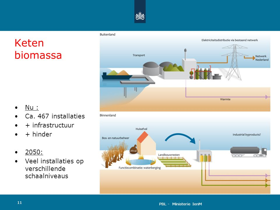 Keten biomassa Nu : Ca. 467 installaties + infrastructuur + hinder