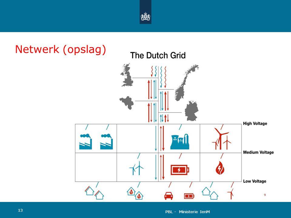 Netwerk (opslag) Ook de netwerken waarmee energie getransporteerd wordt veranderen onder invloed van de transitie: