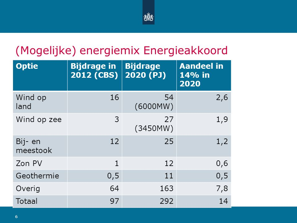 (Mogelijke) energiemix Energieakkoord