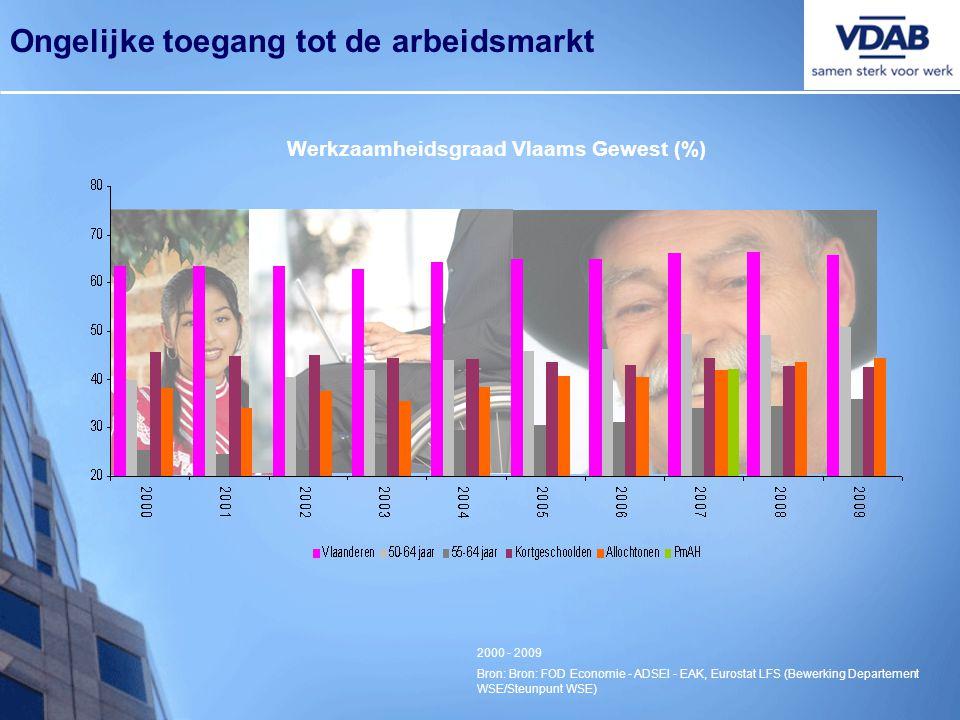 Werkzaamheidsgraad Vlaams Gewest (%)