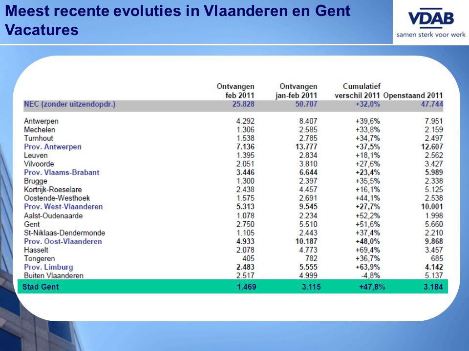 Meest recente evoluties in Vlaanderen en Gent Vacatures