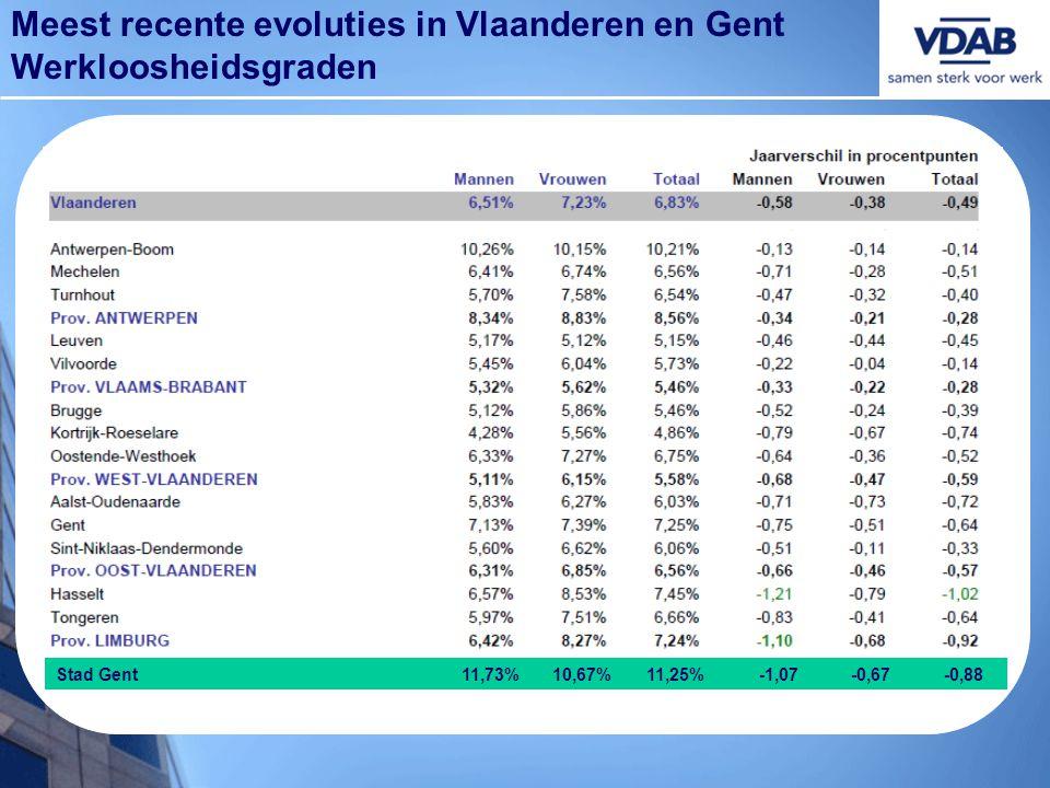 Meest recente evoluties in Vlaanderen en Gent Werkloosheidsgraden