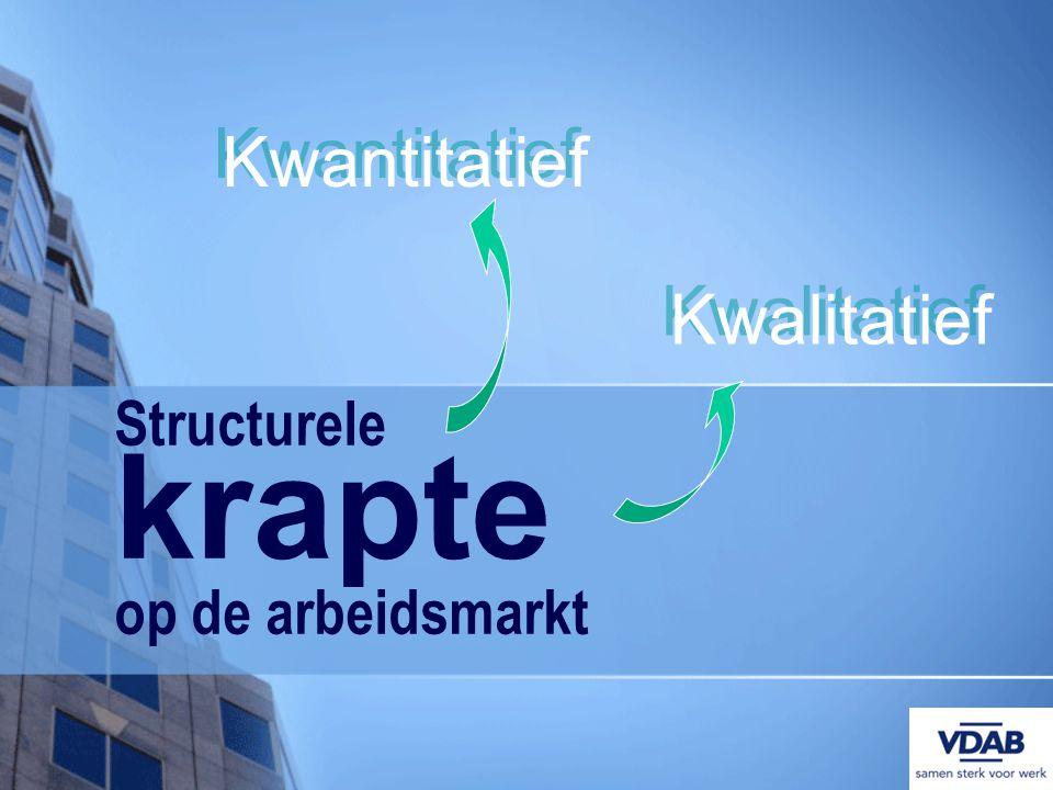 Structurele krapte op de arbeidsmarkt