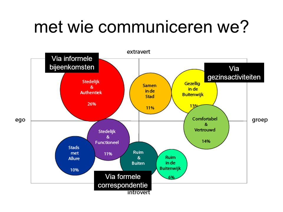 met wie communiceren we