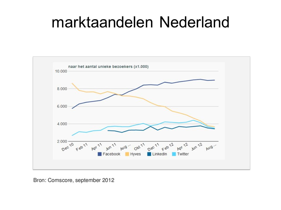 marktaandelen Nederland
