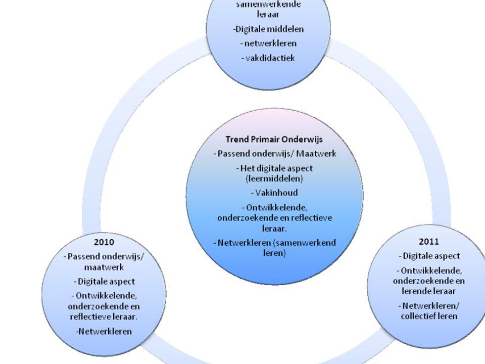 Onderwerpen vraagsturing 2010