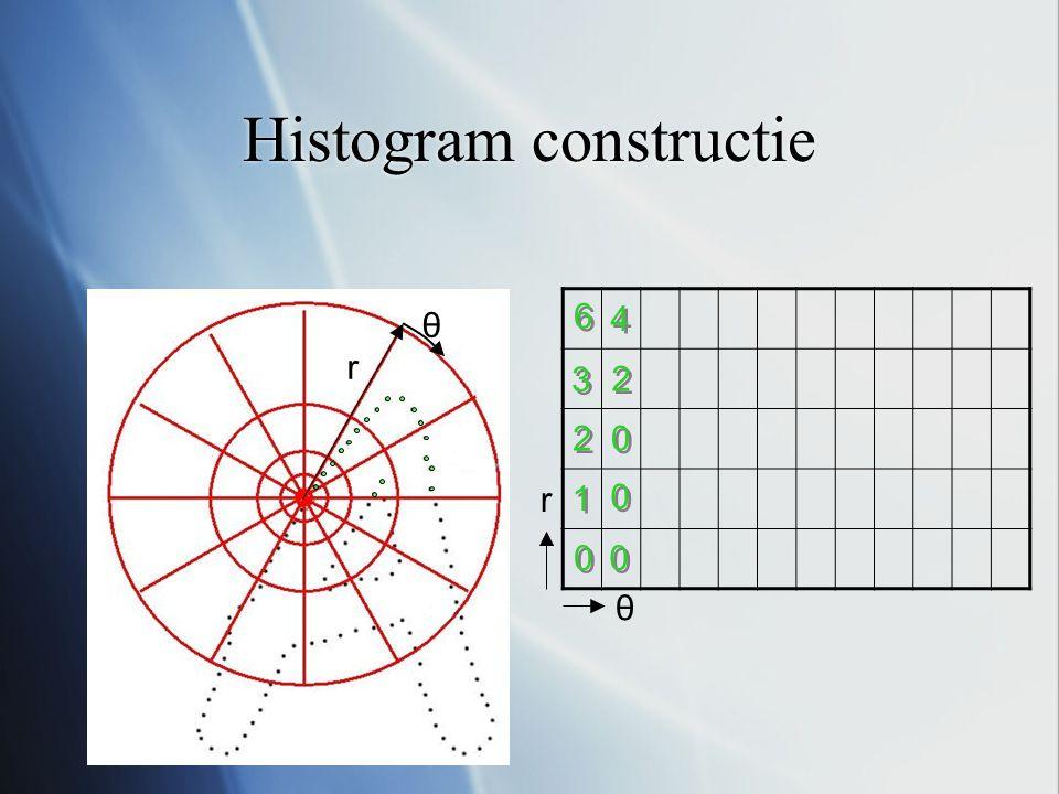 Histogram constructie