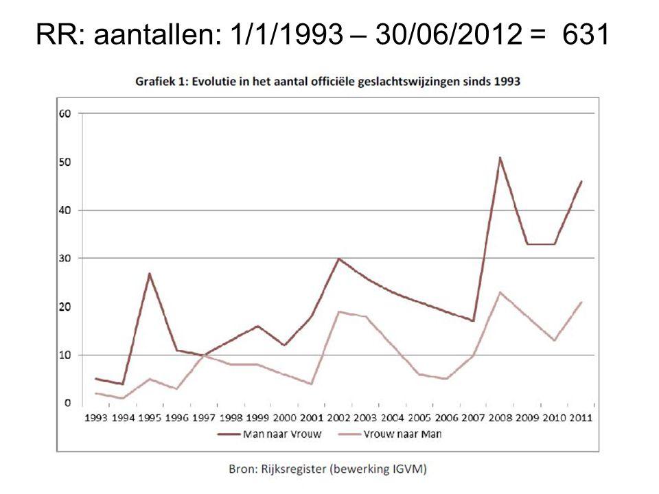RR: aantallen: 1/1/1993 – 30/06/2012 = 631