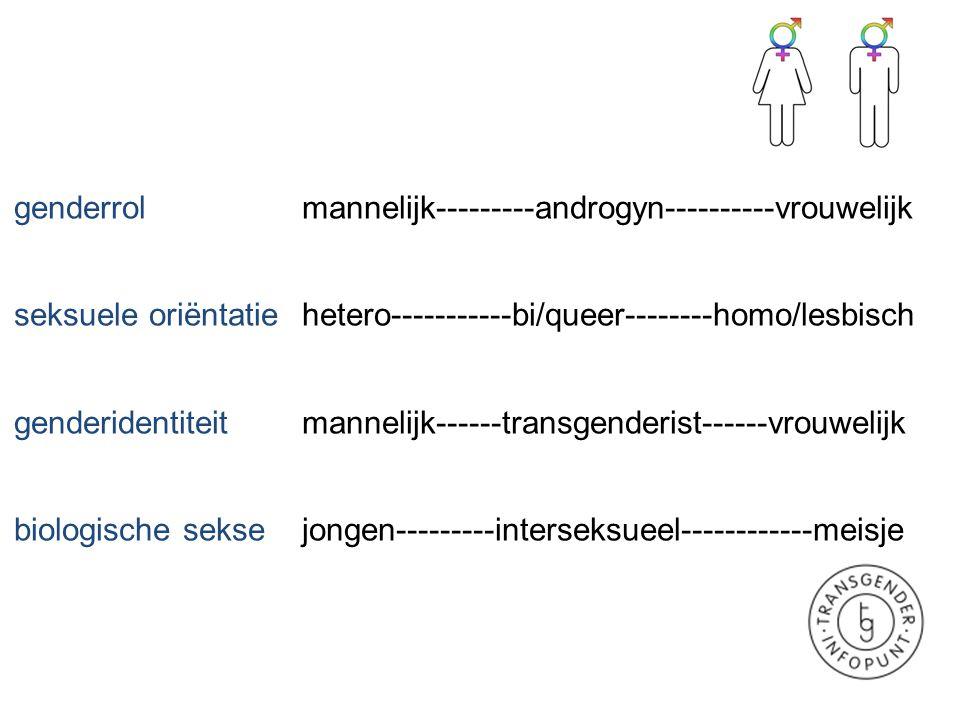 genderrol mannelijk---------androgyn----------vrouwelijk