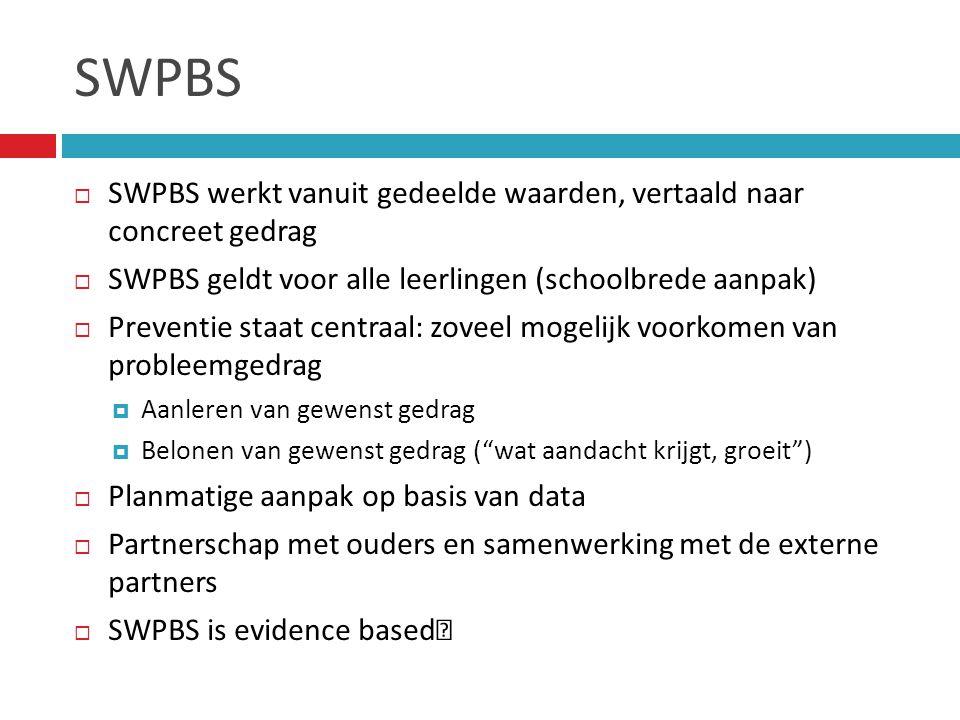 SWPBS SWPBS werkt vanuit gedeelde waarden, vertaald naar concreet gedrag. SWPBS geldt voor alle leerlingen (schoolbrede aanpak)