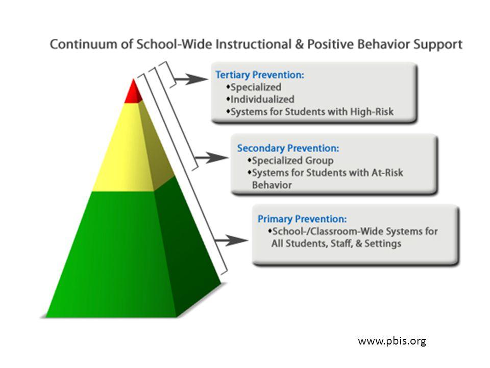 90% van de leerlingen 7% vd leerlingen 3% vd leerlingen www.pbis.org
