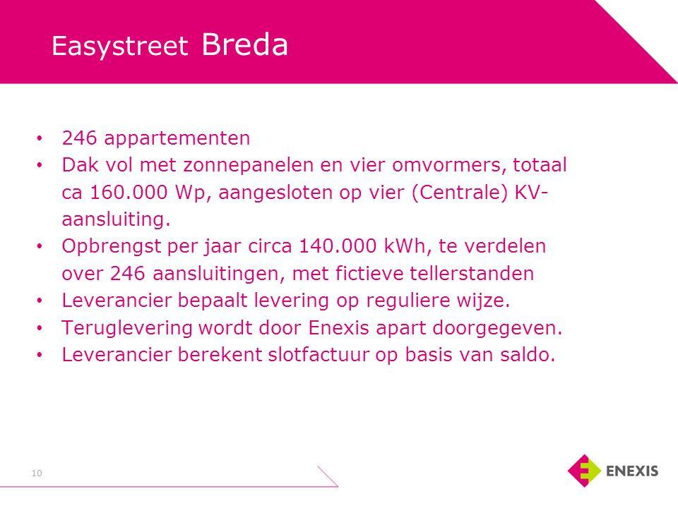 Easystreet Breda 246 appartementen