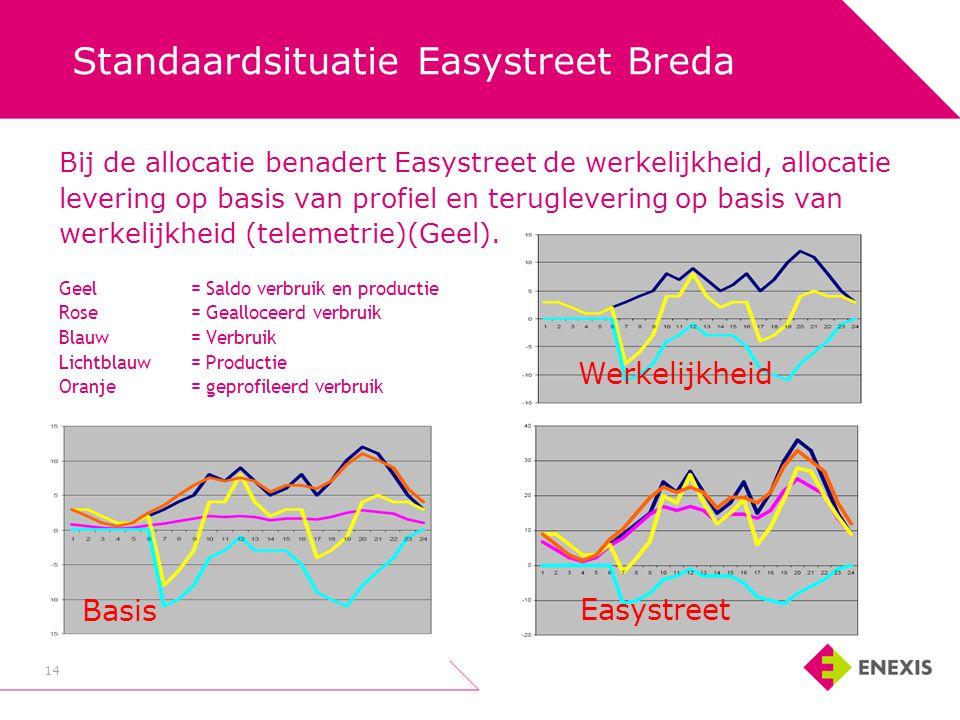 Standaardsituatie Easystreet Breda