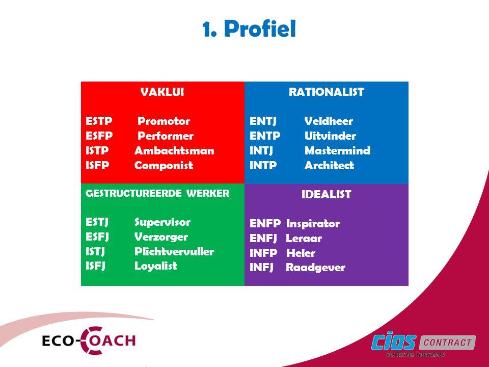 1. Profiel VAKLUI ESTP Promotor ESFP Performer ISTP Ambachtsman