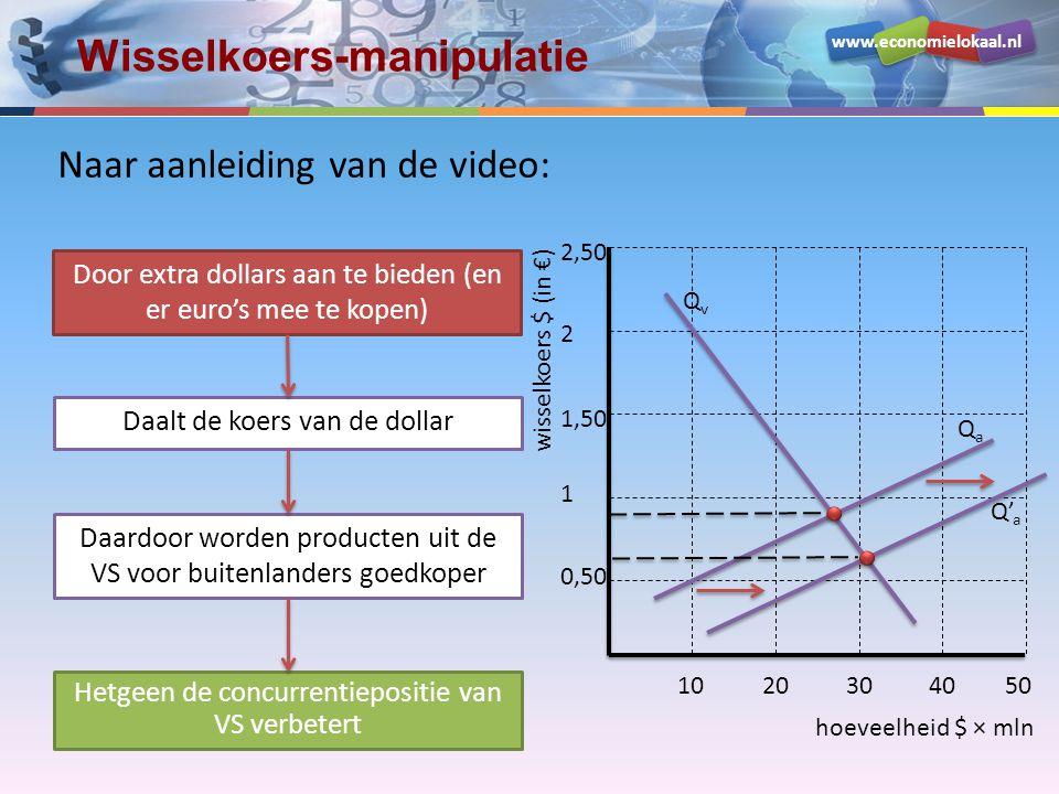 Wisselkoers-manipulatie