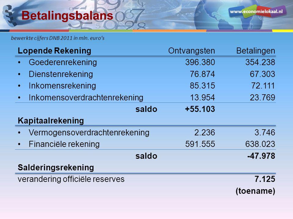 Betalingsbalans Lopende Rekening Goederenrekening Dienstenrekening