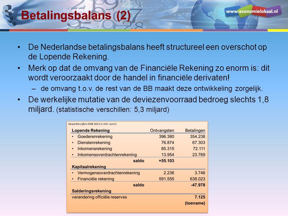 Betalingsbalans (2) De Nederlandse betalingsbalans heeft structureel een overschot op de Lopende Rekening.