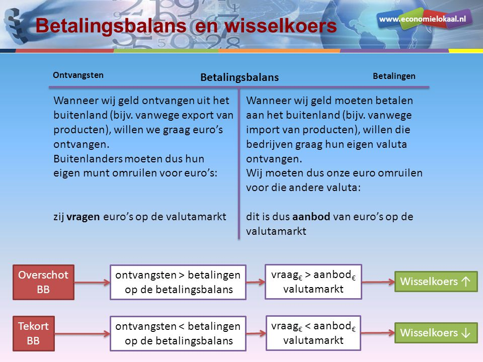 Betalingsbalans en wisselkoers