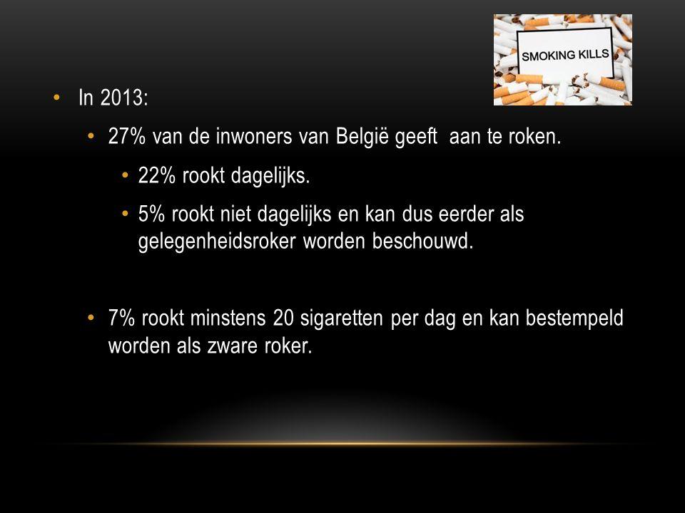In 2013: 27% van de inwoners van België geeft aan te roken. 22% rookt dagelijks.