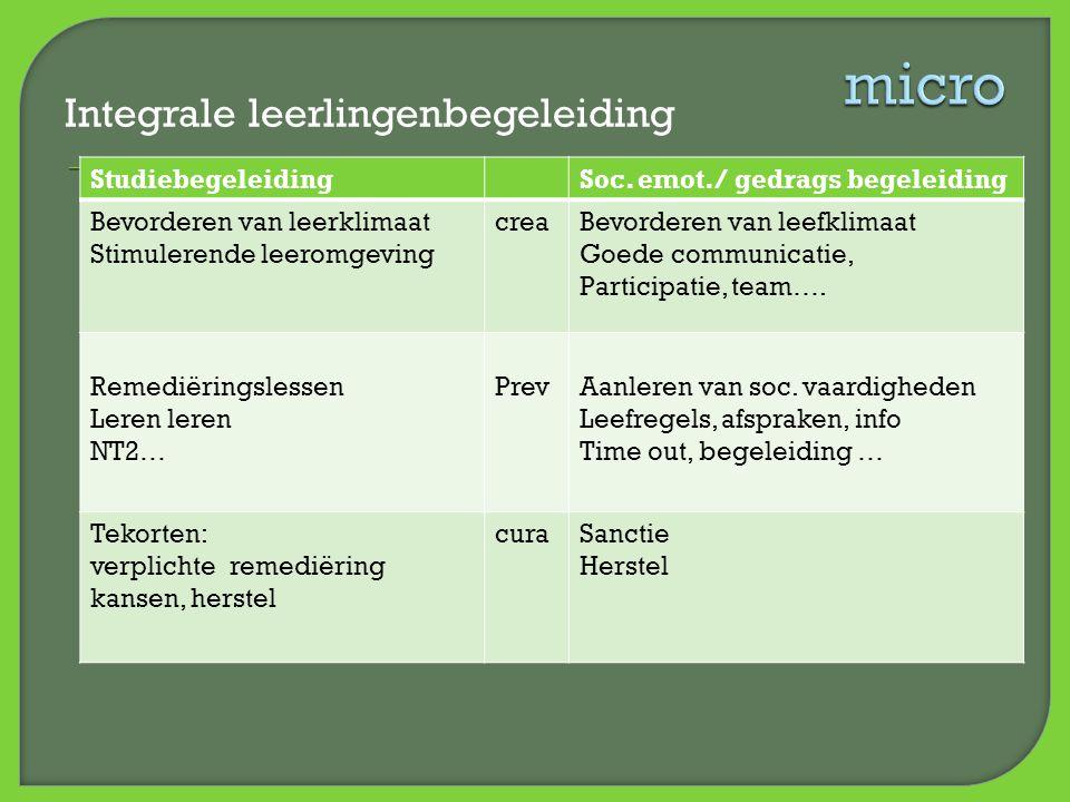 micro Integrale leerlingenbegeleiding Studiebegeleiding
