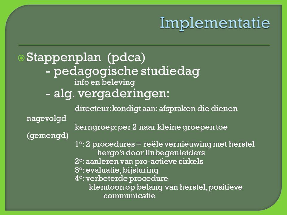 Implementatie Stappenplan (pdca)