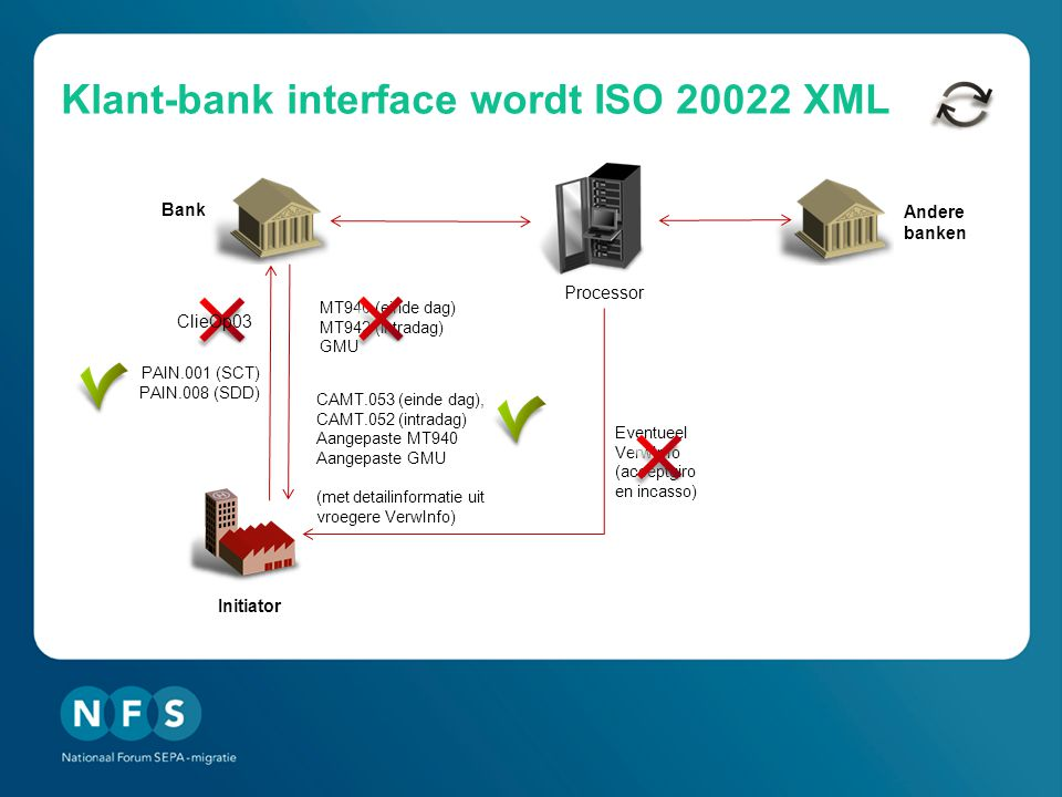 Klant-bank interface wordt ISO XML